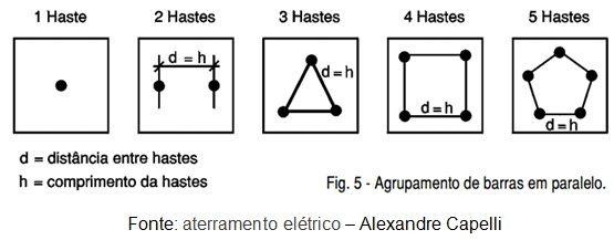 confira as 6 dicas de um aterramento elétrico eficiente