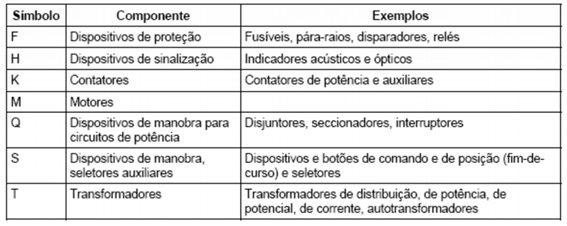 tabela de nomeação das letras do diagrama