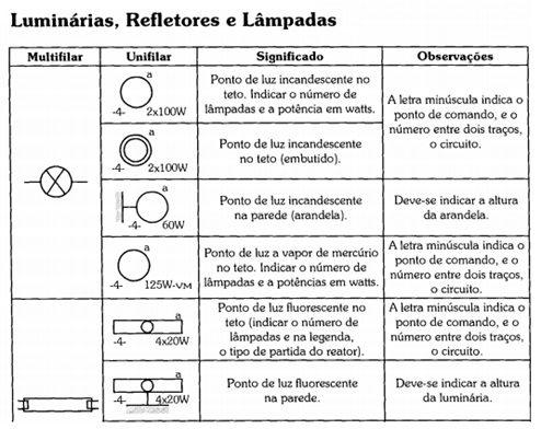 Simbologia luminárias lâmpadas e refletores