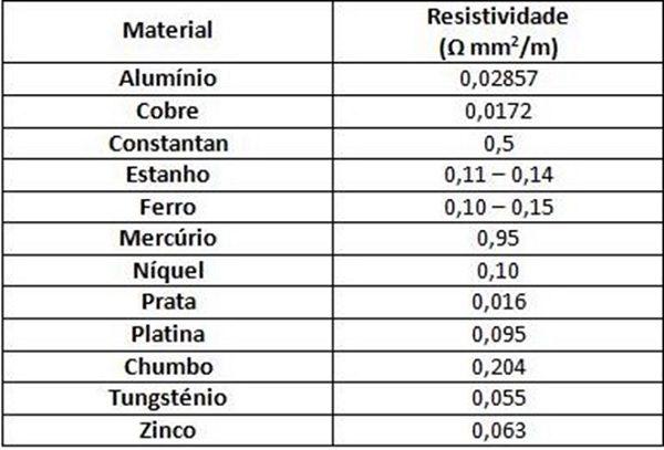 Tabela com dados dos materiais com sua resistividade para calcular a queda de tensão