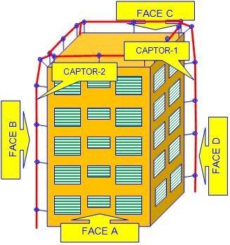 Sistema de Proteção por Gaiola de Faraday