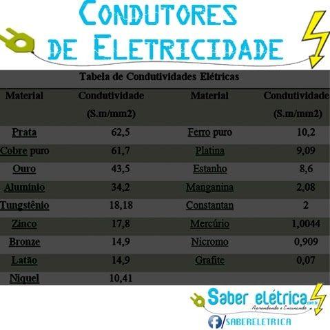 Quais são os Melhores Condutores de Eletricidade